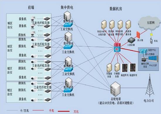 拓扑_层次式网络拓扑显示方法的设计与web实现
