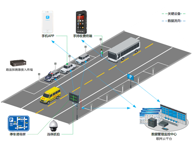 近几年,智慧停车的概念被提及的越来越多。面对传统停车业务在飞速发展的城市交通面前暴露出来的停车、寻车难,效率低下等各种问题,交通压力越来越大,智能化成为交通发展的新方向。而在一线城市,停车基本和住宅一样,属于刚需。针对停车产业的痛点,为更好地引导市民出行,各大厂商纷纷推出自己的智能停车管理解决方案。随着人工智能技术在停车领域的渗透,停车业务逐渐进入无人化管理,并渗透到我们生活的日常。下面来看下道路智慧停车的历史发展情况: 1.